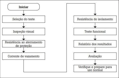 requisitos NBR IEC 62353
