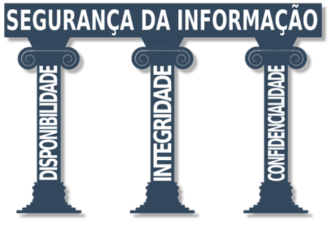 pilares da informação